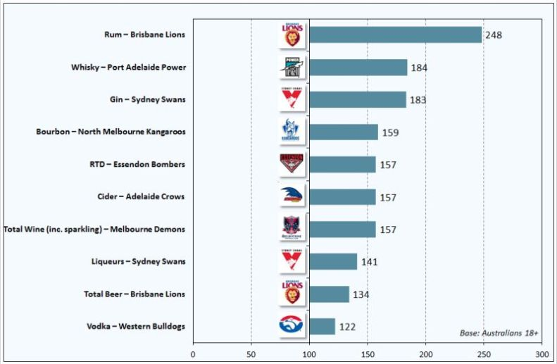 AFL supporters' drinking habits revealed. Source: Roy Morgan Research.