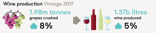 wine production vintage 2017.png
